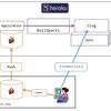 花嫁修業という名のslackbot作り。Heroku導入・Gitへcommit編。