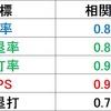 (プロ野球を「研究する」編No.3)セイバーメトリクス入門③~OPSの有用性の検証・補足~