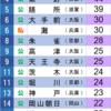 1960年 京都大学合格数ランキング