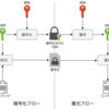 データ暗号化で考慮すること(鍵編)