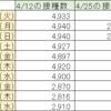 首相官邸サイトのワクチン一般接種データ捏造続報8/31(火)