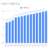 AT&Tの配当金増配率推移。35年連続増配の通信業界の雄。ただ増配率は低い。