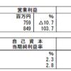サムティ・レジデンシャル投資法人(3459)の2017年7月期決算