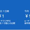毒薬日記 2019.07.11 Google AdSense に100円入ってたよ編
