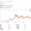 【GSK】グラクソ・スミスクラインの株価は安定的で配当利回り6.74%!!英ADR銘柄に投資妙味あり|ミタゾノ