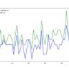 Python: パラメータ選択を伴う機械学習モデルの交差検証について