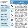 生前退位 保守派が反対表明 2回目ヒアリング - 毎日新聞(2016年11月14日)