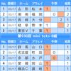 【minitoto930回】【結果】J2らしい試合