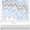 衆議院の投票率から見る20代の選挙率