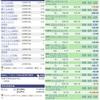 【1月29日】米国株の運用成績&取引詳細