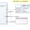 UMLの書き方 クラス図の記述