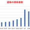 東京都  新型コロナ   378人感染確認   10週間前の感染者数は574人