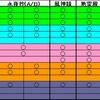 紅魔郷(Extra) NNFS Clear
