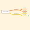 マインドマップ→アウトライン→プレゼンテーション
