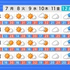 最低気温は熊本市で14度9分と涼しい