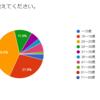 1,761人が参加!Sexy Zone非公式アンケート集計結果~データの巻~