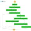 最近の砂場活動その5: AWS Step Functionsで機械学習のワークフローの管理をする