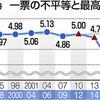 一票の不平等 昨夏参院選は「合憲」 最高裁判決 - 東京新聞(2017年9月28日)