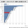先進国に厳しいパリ協定上は「まず中国に言え」は通らない。あと、エネルギー政策は、細野氏より小泉純一郎氏。