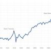 【米国株】S&P500(IVV,VOO,VTI等)への長期投資が成功する理由