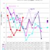 プリキュアの視聴率(毎週更新)