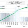 21円×過積載200% vs 18円×過積載300%