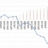 【トラリピのユーロポンド検証】30万円で開始。第17週 (9/18) は年利換算0%。NZドルが豪ドルに比べて強いですね。