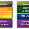 WIZ8 on Mac OS X (10.5) 解説編1