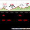 【レース】信越五岳マイル準備編①