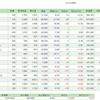 3/15の損益・PF ( +14,268円 )