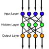 CNTK 2.0 のチュートリアル試行: CNTK 102 Feed Forward network with NumPy