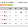YT組み分けテスト結果(2017年7月15日実施)