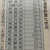 徳島県 水道耐震化 2年連続全国ワースト(19年度)24.4%(^^ゞ
