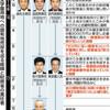 「森友」真相究明、逃げ腰の財務省 不手際認めても栄転幹部は不問 - 東京新聞(2017年12月1日)