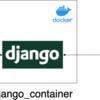 Django + MySQL なシステムで、時間のかかっているクエリを調べる