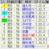 第51回マイラーズカップ(GII)/ 第55回フローラステークス(GII)