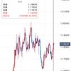 2020/10/20ポジション決済(EUR/USD)