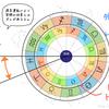 インド占星術と西洋占星術の違いをまとめる①