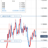 2020/10/15のポジション(EUR/USD)