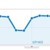 2011年5月 アクセス数の多かったエントリ トップ10