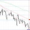 【ドル円 FX】2021年2月10日今後の展望及びエントリーポイントは?
