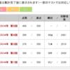 YT組分けテスト結果(2017年9月2日実施)