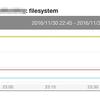 Mackerel の「拡張グラフパーマリンク」を使ってファイルシステム使用率をグラフにしようと試行錯誤した話