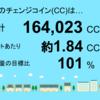 4月分の鹿児島県志布志市1号発電所のチェンジコイン合計は164,023CCでした!