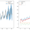 Pythonを使って時系列データを予測する状態空間モデルの実装 〜トレンド、季節周期、自己回帰を状態とする線形ガウスモデル〜