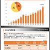 持ち株企業分析 サイバーステップ 株で借金返済を目指すブログ