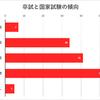 第111回歯科医師国家試験アンケートの結果発表 その3