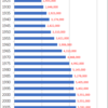 Changes in Population of Hyogo Prefecture, 1920-2015