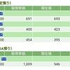 【2018/12/03】評価損益