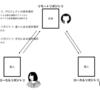 Gitをふんわり図解するシリーズ① 基本用語とチーム開発の流れ